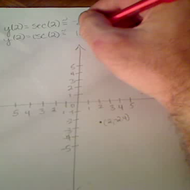 Plotting Secant and Cosecant Points