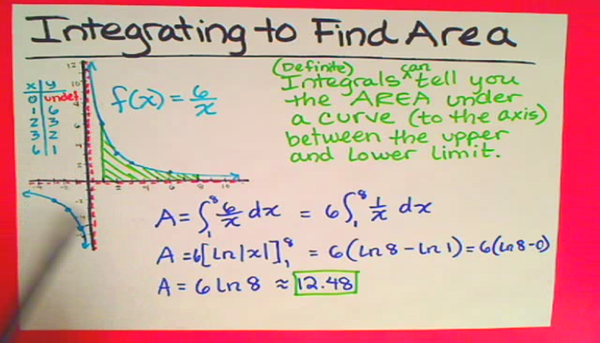 Integrating to Find Area