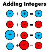 Lesson 2.2: Adding Integers