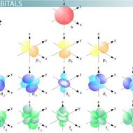 Electrons, Waves and Periodic Trends