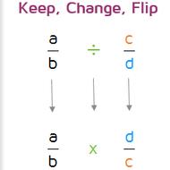 Math 6 Lesson 2.5: Dividing Fractions