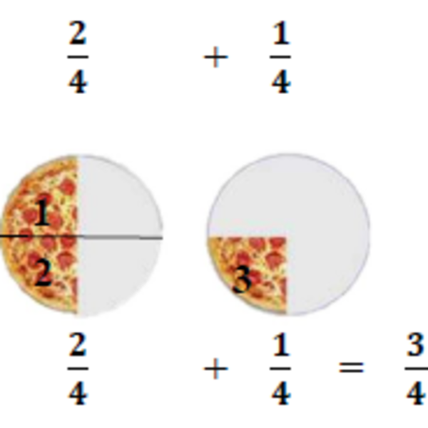 Math 6 Lesson 3.1: Fractions with Like Denominators