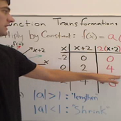 Function Transformation by Height
