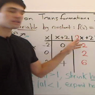 Function Transformations in Width