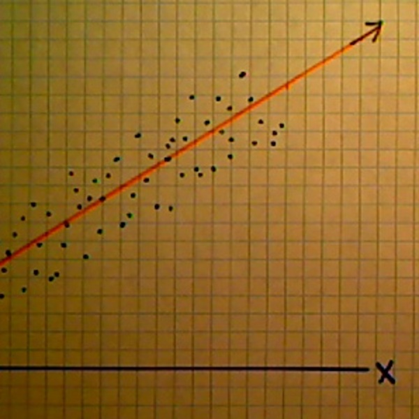 Predicting Values with Lines of Best Fit