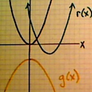 Determining A Function Transformation From A Graph