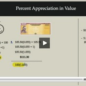 Percent Appreciation in Value