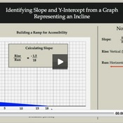 Identifying Slope and Intercept from a Graph representing an Incline