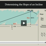 Determining the Slope of an Incline