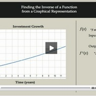 Finding the Inverse of a Function using a Graphical Representation