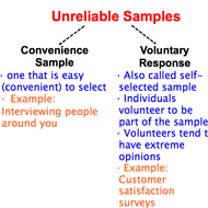 Convenience & Self-Selected Samples