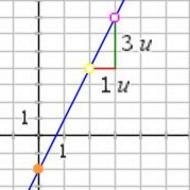 write an equation of a line in slope-intercept form given a line on a coordinate plane