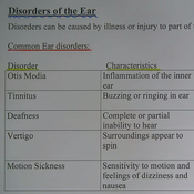 Disorders of the Ear