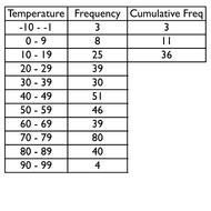 Cumulative Frequency