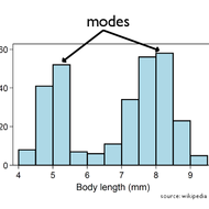 Unimodal vs. Bimodal Distribution