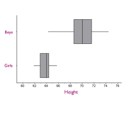Box-and-Whisker Plot/Boxplot