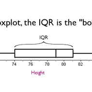 Range and Interquartile Range (IQR)