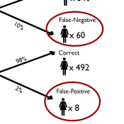 False Positives/False Negatives