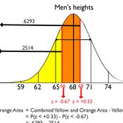 Standard Normal Distribution