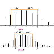 Center and Variation of a Sampling Distribution
