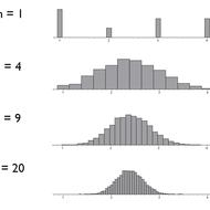 Shape of a Sampling Distribution