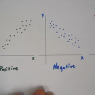 Describing Scatterplots