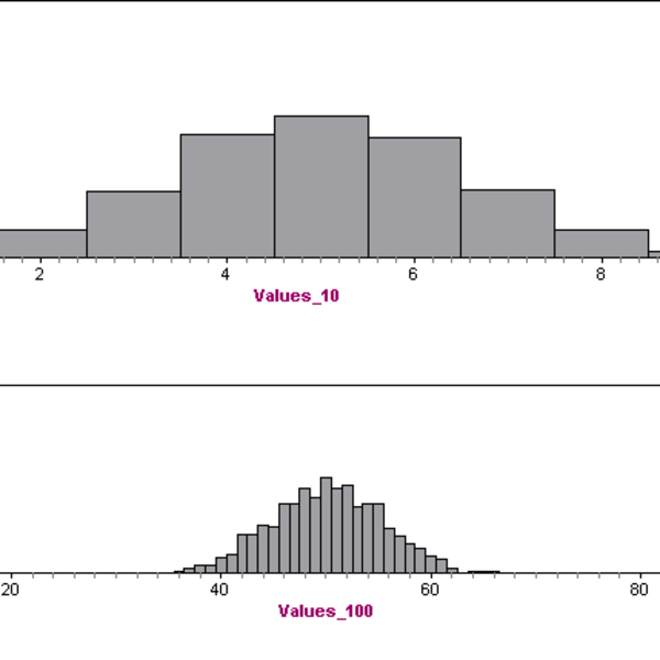 Normal Distribution Approximation of the Binomial Distribution