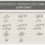 Percents Less than 1%
