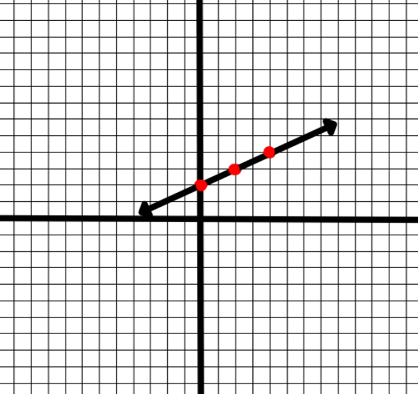 4.1 Plot Points In a Coordinates Plane