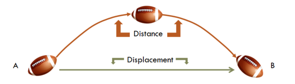 Displacement & Velocity