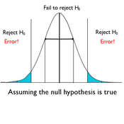 Significance Level and Probability of Making Type I Error
