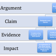 Argumentative Papers