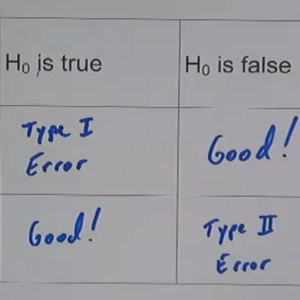 Type I/II Errors