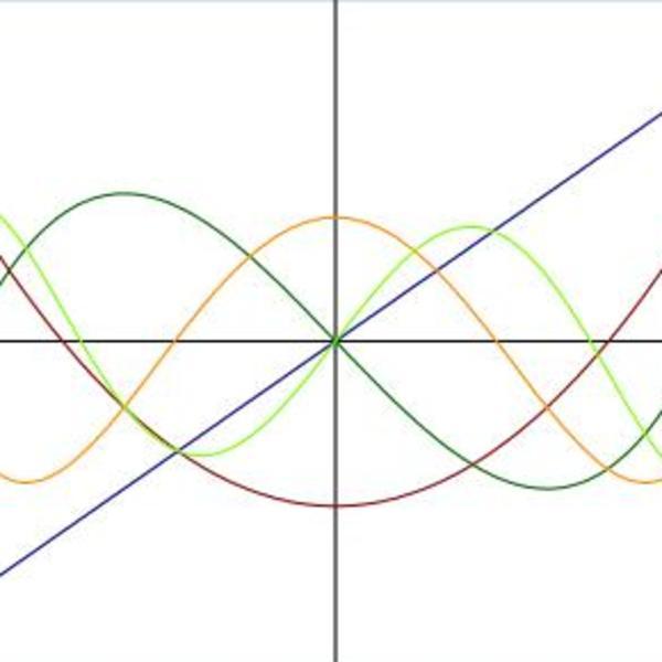 Characteristics of Polynomials