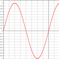 Estimating derivatives using data