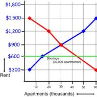 Economcis - Price Ceiling