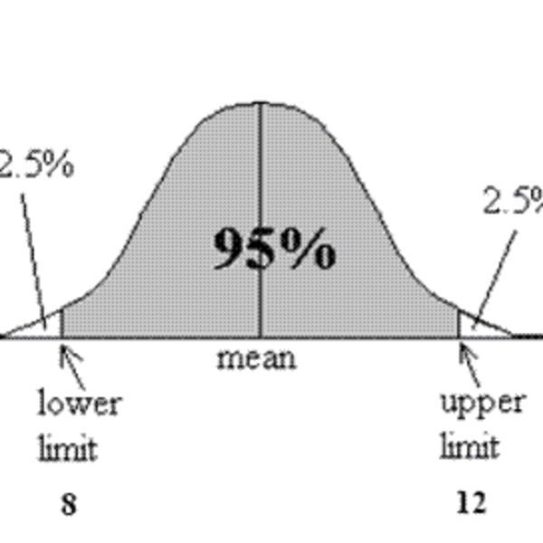 Creating Confidence Intervals