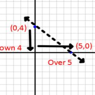 5.1 Writing Linear Equations In Slope-Intercept Form