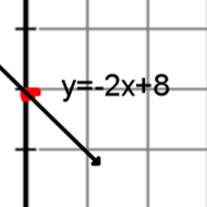 4.5 Graph Using Slope Intercept Form
