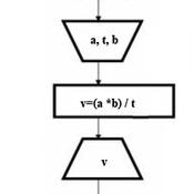 Линијски алгоритми / Linear algorithms