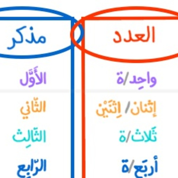 Alif Baa Unit 4 Part 2.3 Reading Arabic Numbers