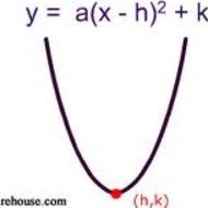 3-11 CHARACTERISTICS of Quadratic Equations using Vertex Form (due ...