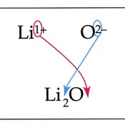 Ionic Nomenclature with Transition Metals