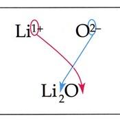 Binary Ionic Nomenclature