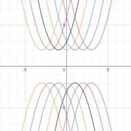 Solving Quadratics with Complex Solutions