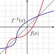Lesson 5-10 Graphing Inverses