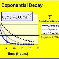 5-8 Exponential Graphs (due by midnight on TUES March 18)