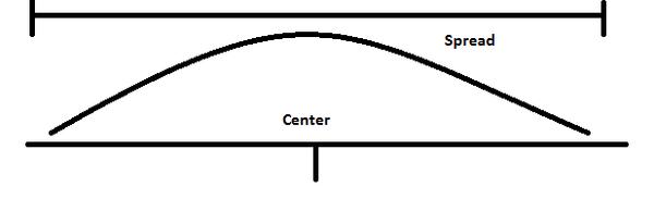 Describing Distributions Numerically