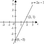 Graphing Linear Equations-Review
