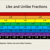 Like and Unlike Fractions